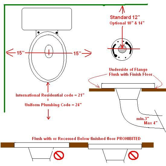 standard toilet dimensions from wall. Related image  Bathrooms Pinterest Toilet Construction and Basements