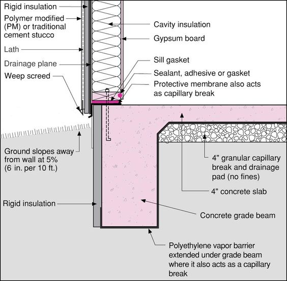 Concrete Slab On Grade Detail : Concrete beam insulated details google search floor