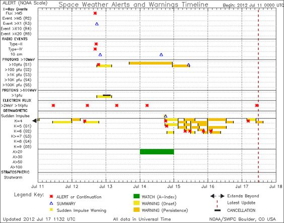 Space Weather Alerts And Warnings Timeline  Information
