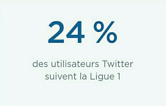 #ChiffreDuJour : 24% des utilisateurs Twitter suivent la Ligue 1 (selon @twitter) https://t.co/26IHyjBOmY