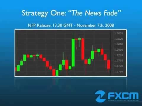 3 Basic Forex Trading Strategies For Beginners