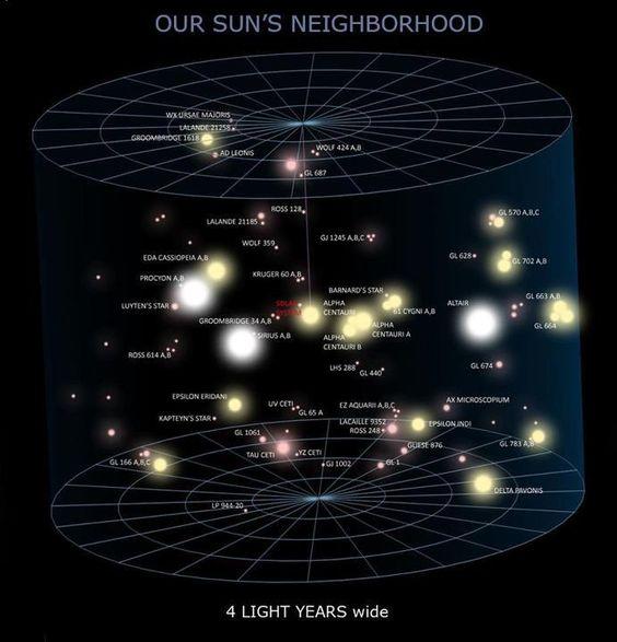 Nuestro vecindario estelar: La estrella más cercana al Sol, nuestra estrella, es Proxima Centauri, una pequeña estrella enana roja, que forma parte de un trío de estrellas, ubicado a 4,2 ly de distancia.