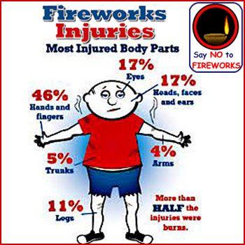 Ban Fire Crackers Essay
