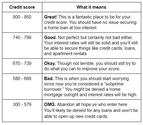 What credit score is needed to buy a car Credit score, Car