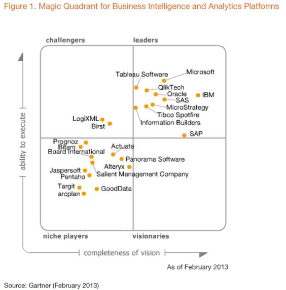 Nice 2014 Gartner Magic Quadrant Business Intelligence Check more - tibco sample resumes