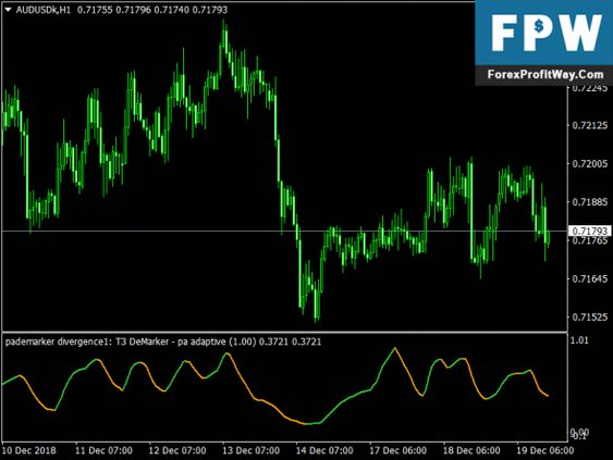 Download Demarker Arrows Divergence Forex Mt4 Indicator