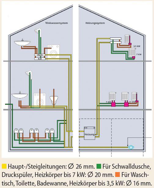 Heizungsrohre Verlegen Selbst De Heizungsrohre Heizungsrohre Verlegen Haus Planung