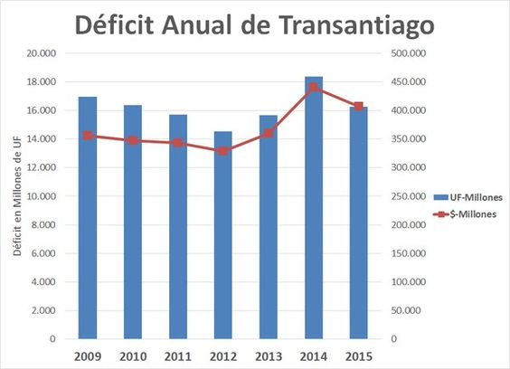 "Louis de Grange on Twitter: ""Detalle del déficit anual de Transantiago entre 2009 y 2015, en pesos y en UF. Récord del actual gobierno. https://t.co/osfX19wQOk"""