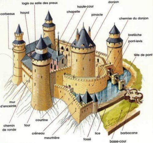 Le blog de la classe de fran oise le chateau fort for Fenetre vocabulaire technique