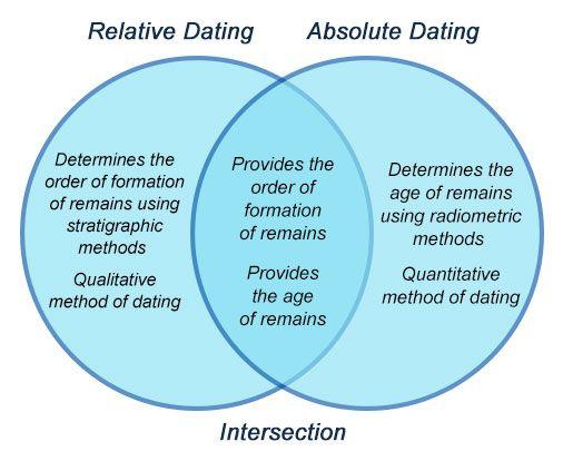 Relative dating vs absolute dating venn diagram – Radiometric Dating Worksheet
