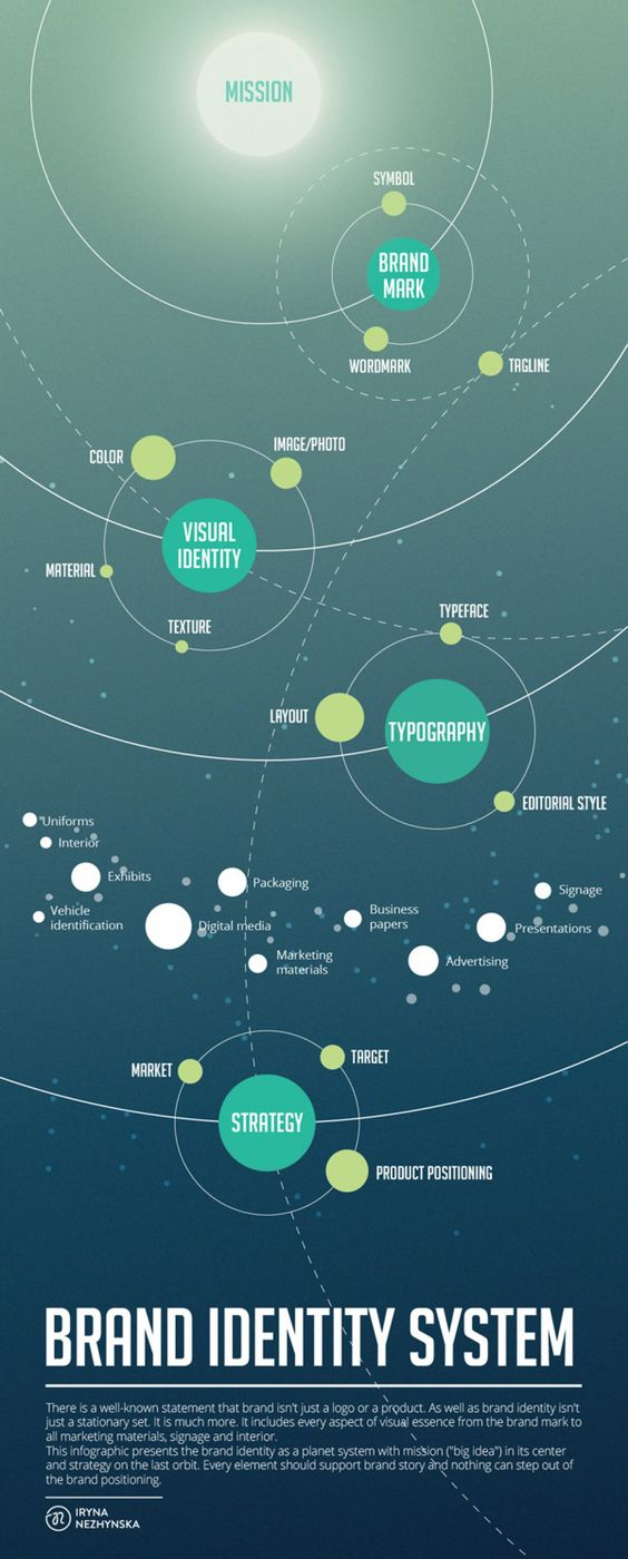 Brand Identity System - Infographic - - - @Liz Mester Mester Mester Mester Mester Mester Blomenkamp  I LOVE this.  This explains it so perfectly.  This is very similar to my mind maps...: