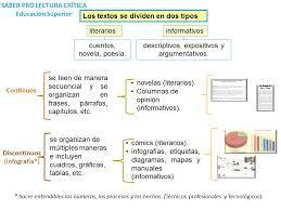 Tipologia Textual Ejemplos Buscar Con Google Tipologias Textuales Tipologia Textos Narrativos