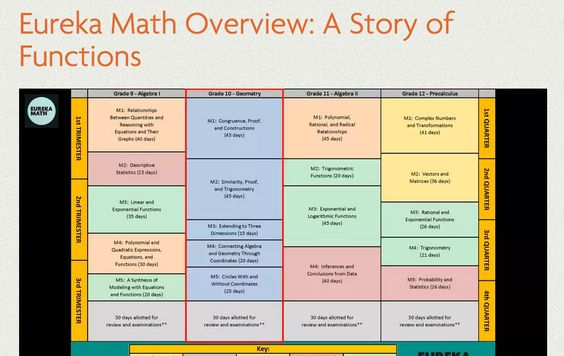Eureka Math Curriculum Overview Video for A Story of Functions