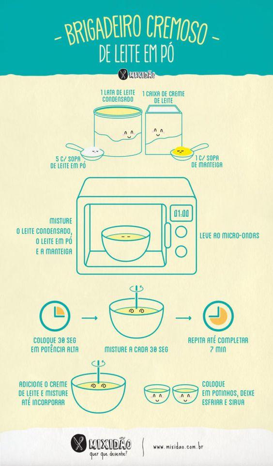Receita ilustrada de Brigadeiro cremoso de leite em pó de micro-ondas. Receita rápida e muito fácil, é uma alternativa de sabor para os brigadeiros de copinho. Ingredientes: leite condensando, leite em pó, manteiga e creme de leite.: