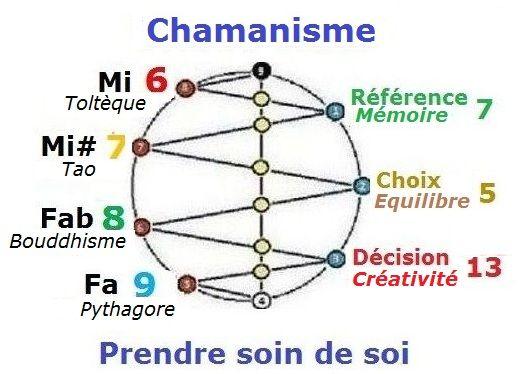 Métaphysique du chamanisme Ebf15763e2fbab51d23f974fa44817a7