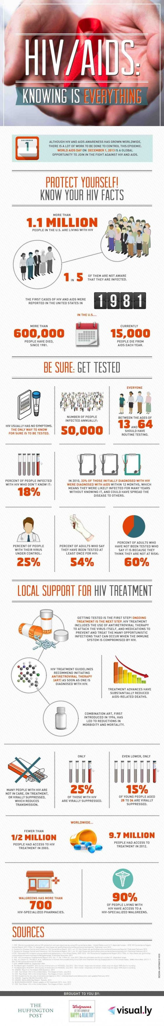 Super interesting infographic about HIV/AIDS in honor of World AIDS Day.