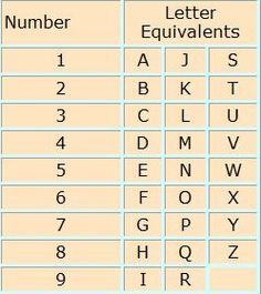 Numerology: Number and Letter Equivalents Chart | #Numerology: