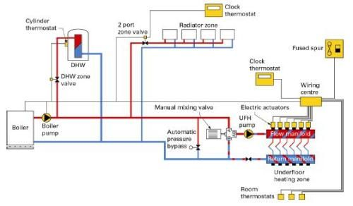 ebfae9b4c3c09e19caad1bc85581a552 underfloor heating water systems diagram of how a combi boiler under floor zones google search wiring diagram for underfloor heating and radiators at soozxer.org