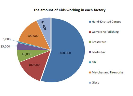 small essay on child labour in india Free child labor papers, essays, and research papers although these are the main countries where child labor occurs there are many more including india, russia, malaysia and brazil [tags: poverty in in these factories they usually cleaned under and inside machines while functioning because of their small size.