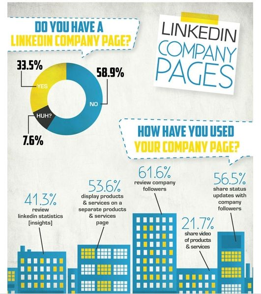 ¿Cómo te ha ayudado Linkedin? retrato de los usuarios de Linkedin.