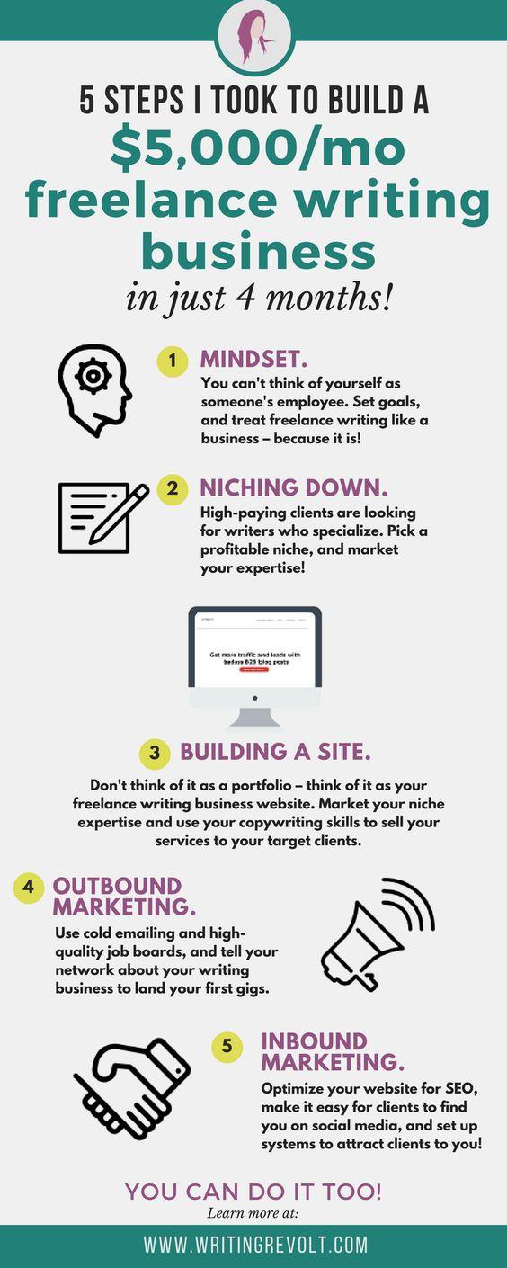 How I Built A 5k Mo Freelance Writing Business In 4 Months Writing Jobs Freelance Writing Freelance Writing Jobs