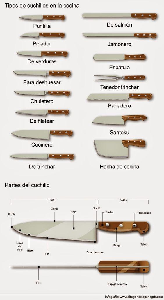 tipos de cuchillo de cocina curiosidades pinterest