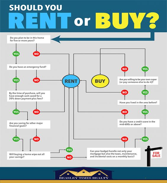 Should You Buy Or Rent A Home This Flowchart Could Help You