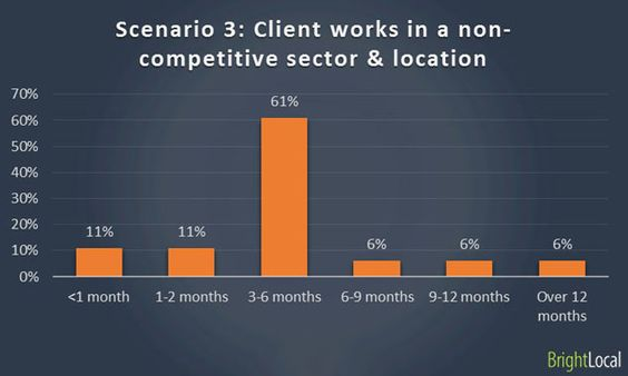 Scenario 3 – Poorly optimized website :B) Client works in a non-competitive sector & location
