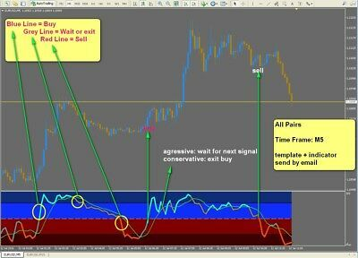 Details About R045 Stochastic Profit M5 System Indicator Forex For