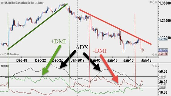 Trading Indicators Toolbox Adx My Trading Buddy Finanzas