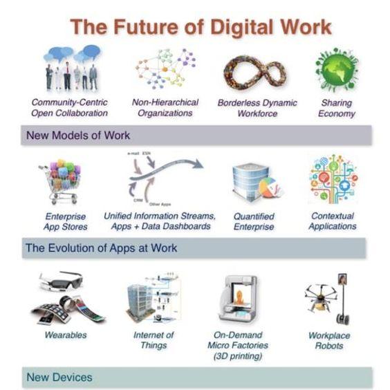 Infografik | Zukunft der digitalen Arbeit