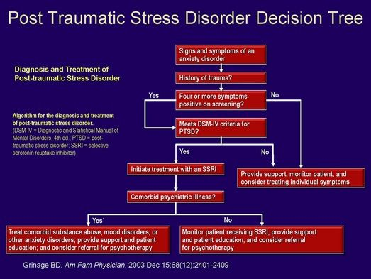 Post Traumatic Stress Disorder Decision Tree ...