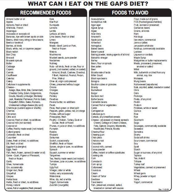 Mediterranean Food List Pdf