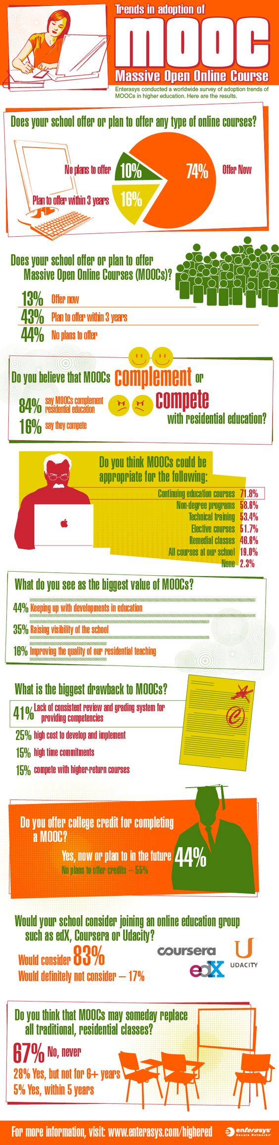 Will Moocs Disrupt Higher Education Or Level The Playing Field Infographic Mooc Moocs Massive Open Online Courses Educational Infographic