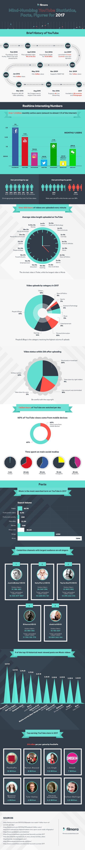 Estadísticas de las redes sociales en 2017