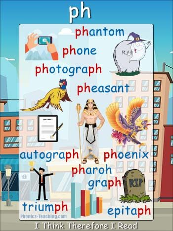 Ph Words Free Printable Poster Ideal For Phonics Lessons And Phonics Revision Phonics Posters Phonics Reading English Phonics