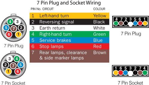 Trailer Sauce Lights Wiring, Wiring Diagram For 7 Pin Trailer Socket