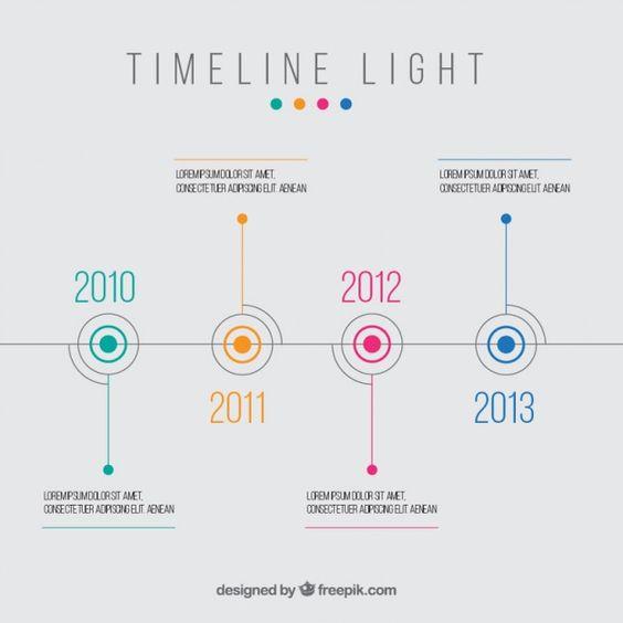 Luz Timeline