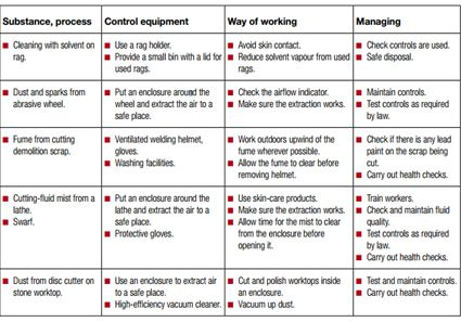 9 best Safety Board images on Pinterest Safety, Security guard - manual handling risk assessment