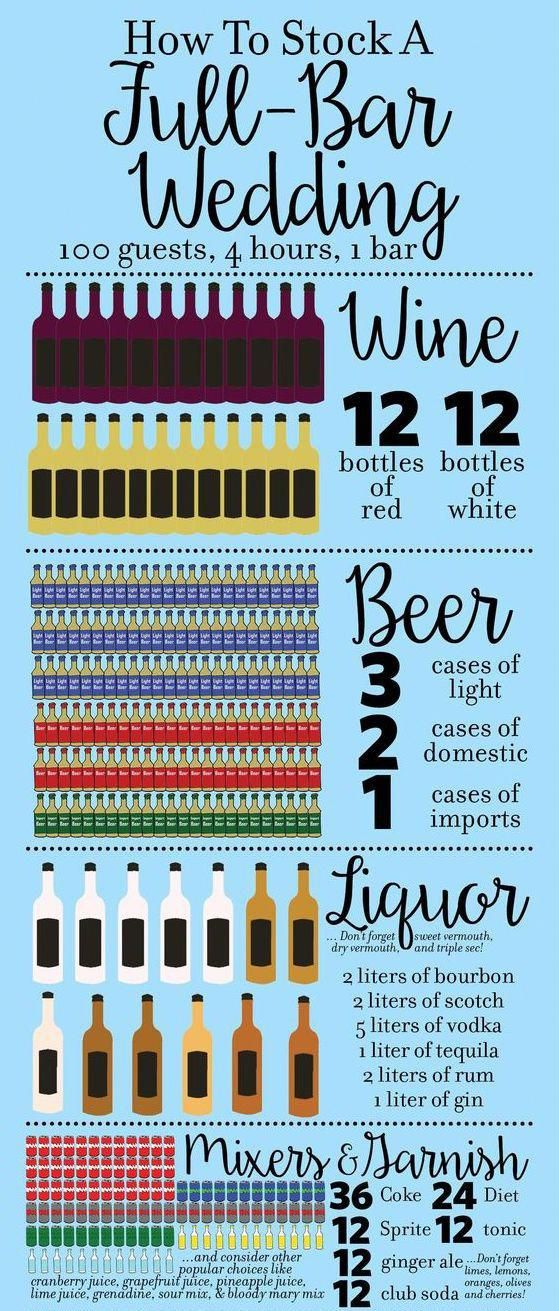 Bar Guide For 100 Wedding Guests How Much Alcohol To Purchase To Stock A Wedding Bar Wedding Planning Alc Wedding Bar Wedding Planning Tips Wedding Planning