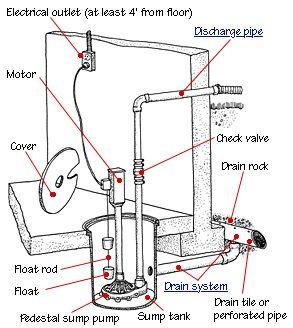sump pump basement basement drainage repair basement basement rehab