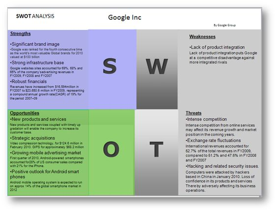 Google SWOT Analysis (DataMonitor) Strategic Management - business swot analysis