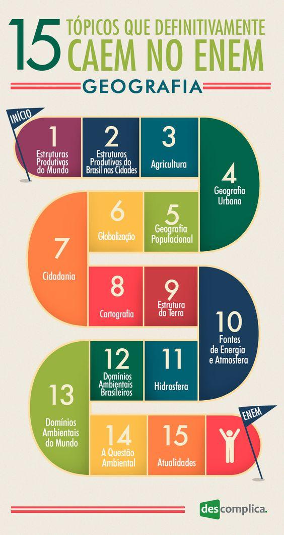 15 tópicos de Geografia que definitivamente caem no ENEM