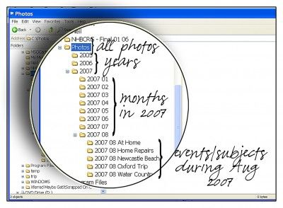 Organizing Digital Photos: Photo Photo Ideas, Organizing Ideas, Organising Photos, Organizing Photos Scrapbooking, Ideas Technics, Digital Photos, Duplicates Photos