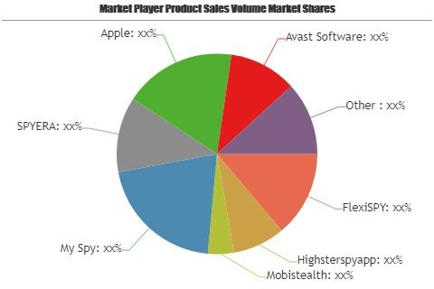 Mobile Tracking Software Market To Witness Huge Growth By 2025