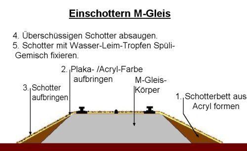 Modelleisenbahn der Epoche III in HO - Einschottern des M-Gleises