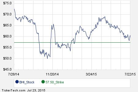 September 4th Options Now Available For Baker Hughes (BHI)