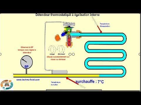 عمل واعطال فالف التمدد الحراري في التبريد والتكييف الجزءcomment Fonction Ega Map Screenshot Bp