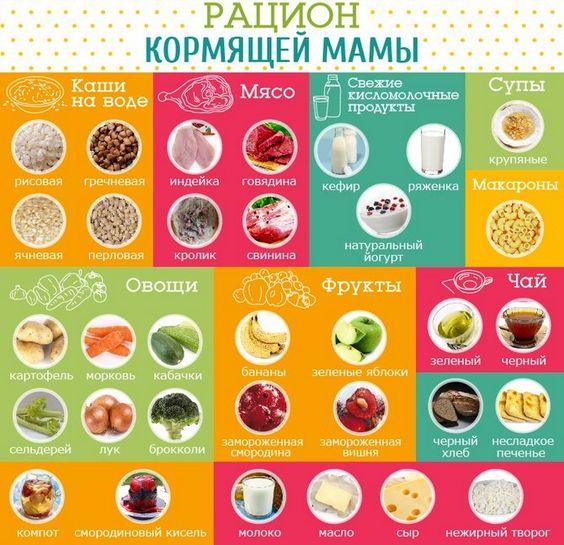 Что можно и нельзя есть при грудном вскармливании кормящей маме: список продуктов