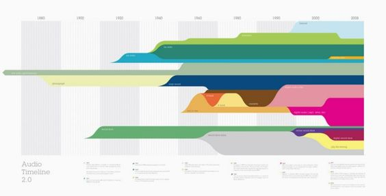 Audio Timeline By Daniel Yund At CoroflotCom The Layers Show When